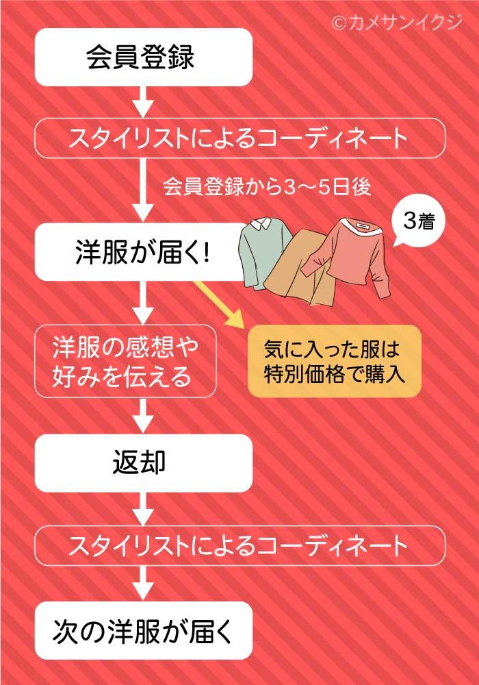 エアークローゼットの利用方法